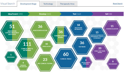 Scotland's Health Research and Innovation Ecosystem directory - credit Life Sciences Scotland